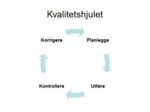 Kvalitetshjul, illustrasjon