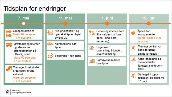 Tidsplan for tiltakene
